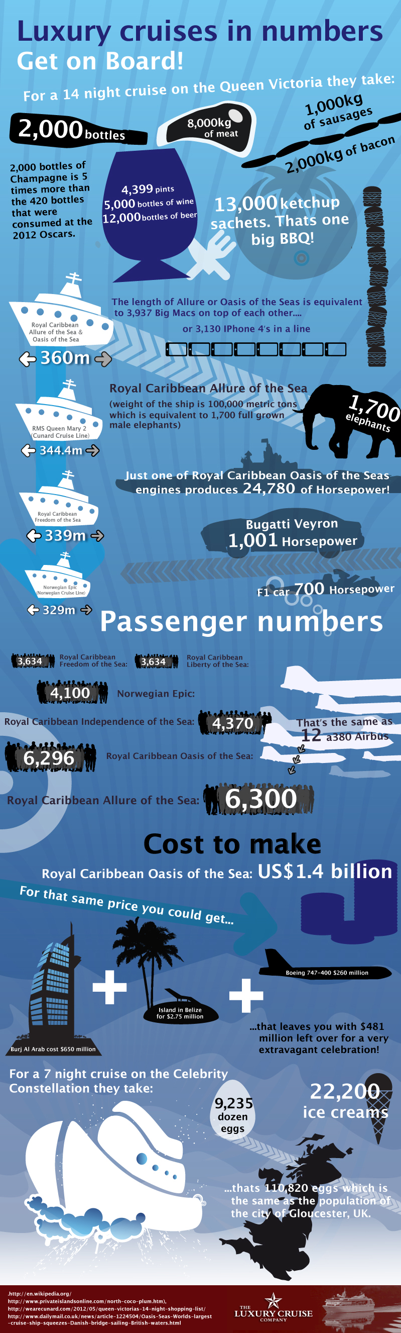 Get on Board! Luxury Cruises in Numbers