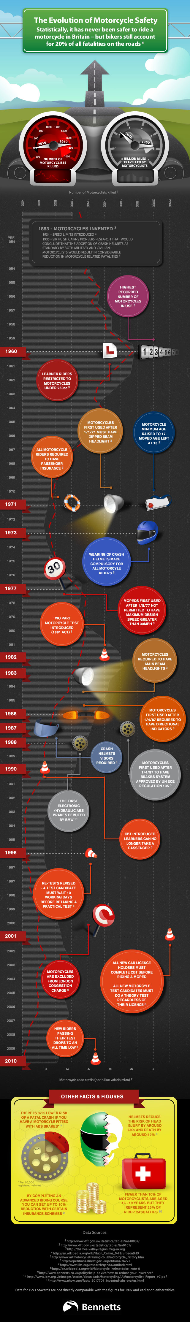 The Evolution of Motorcycle Safety