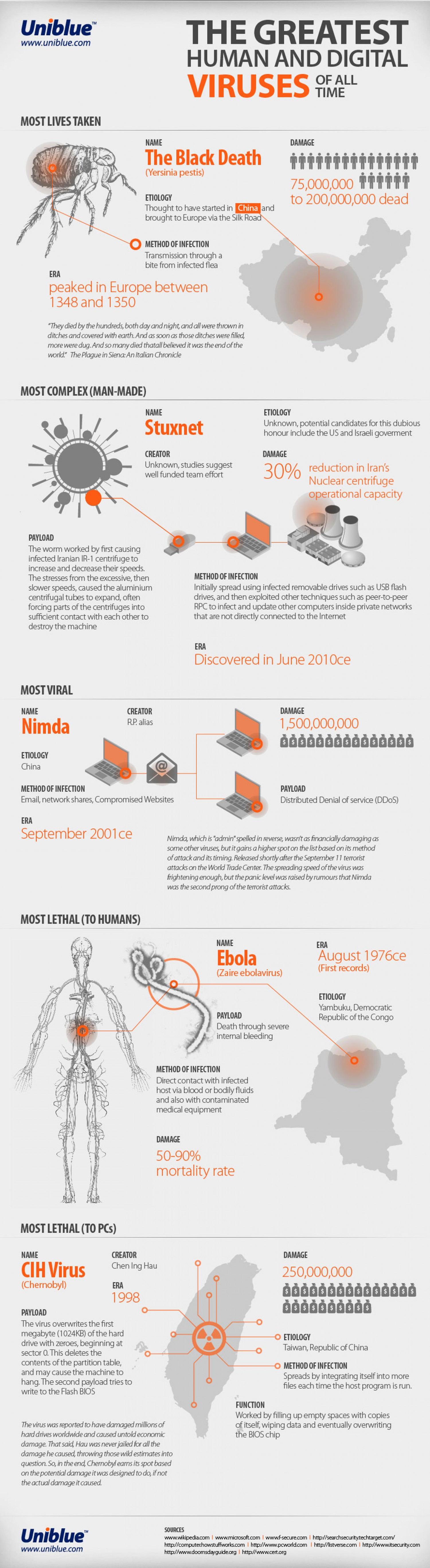 The Greatest Viruses of All Time