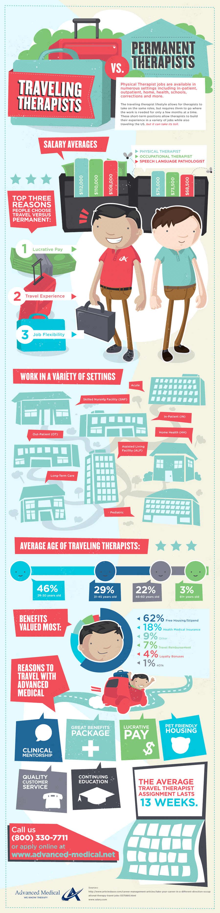 Travel Therapy vs Permanent Therapy Job