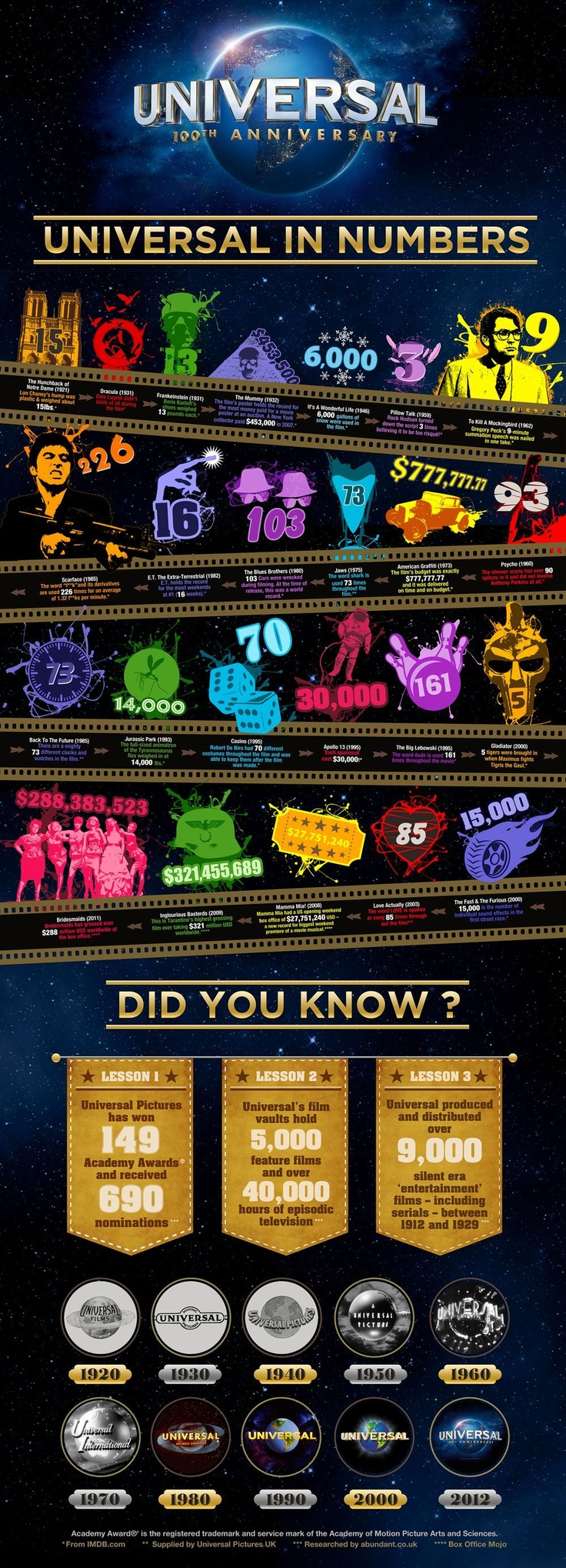 100 Years of Universal Studios