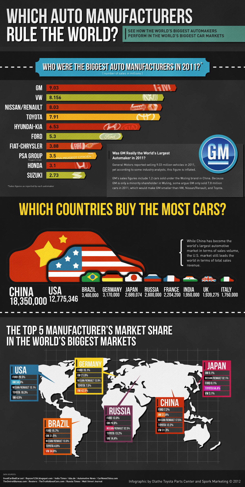 2011 Car Sales Around the Globe