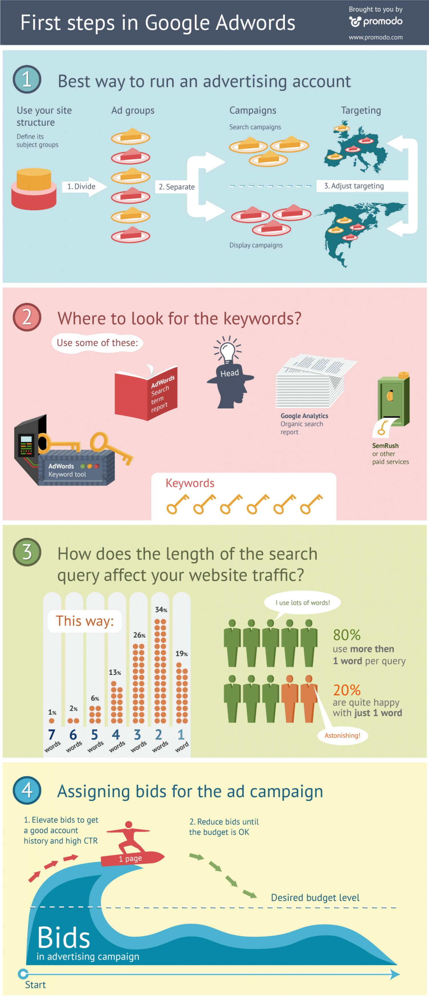 First Steps in Google Adwords