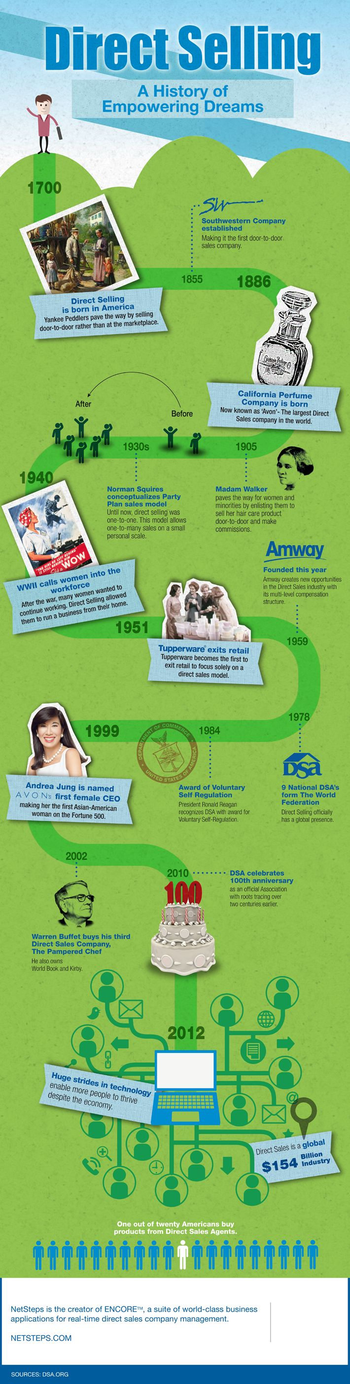 Direct Selling: A History of Empowering Dreams