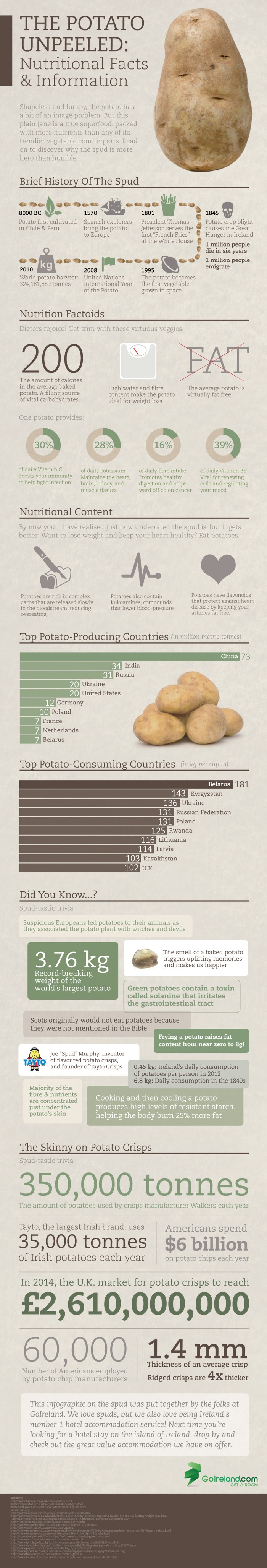 The Potato Unpeeled: Nutritional Facts & Information