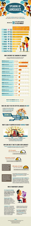 Speaking of Languages