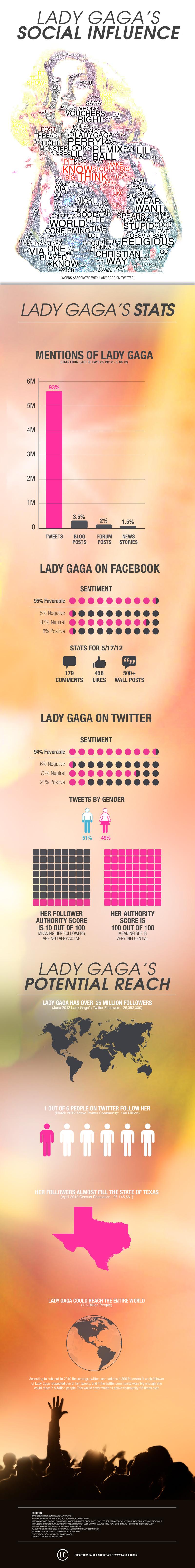 Lady Gaga's Social Influence
