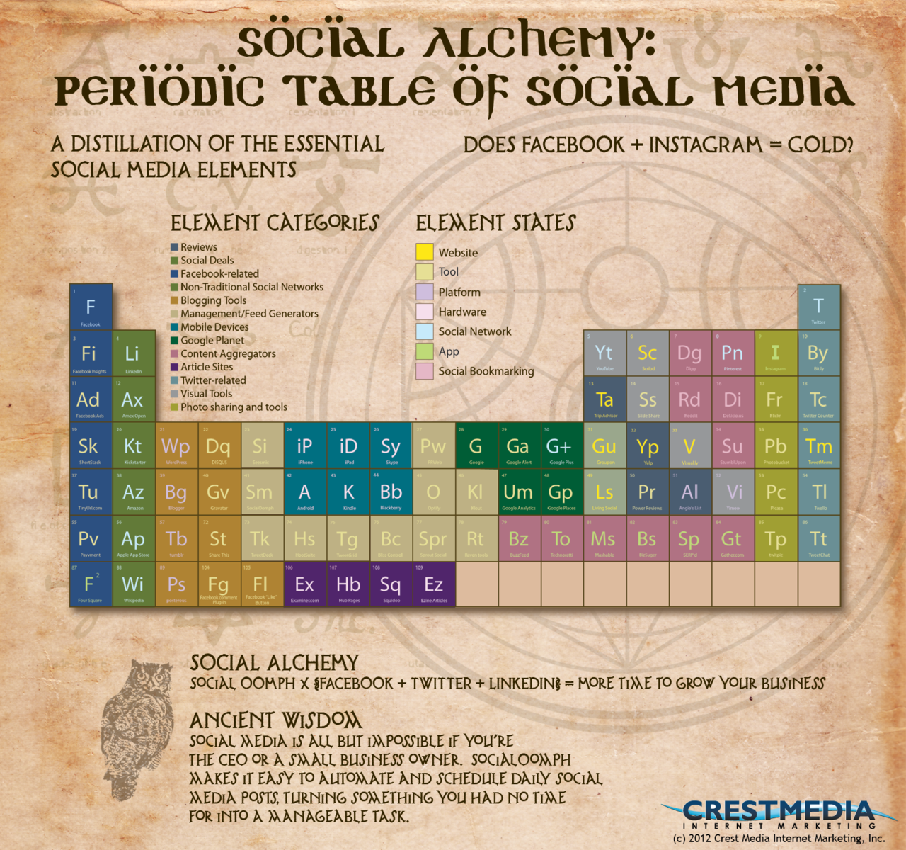Social Alchemy: Social Media Marketing Elements & Compounds