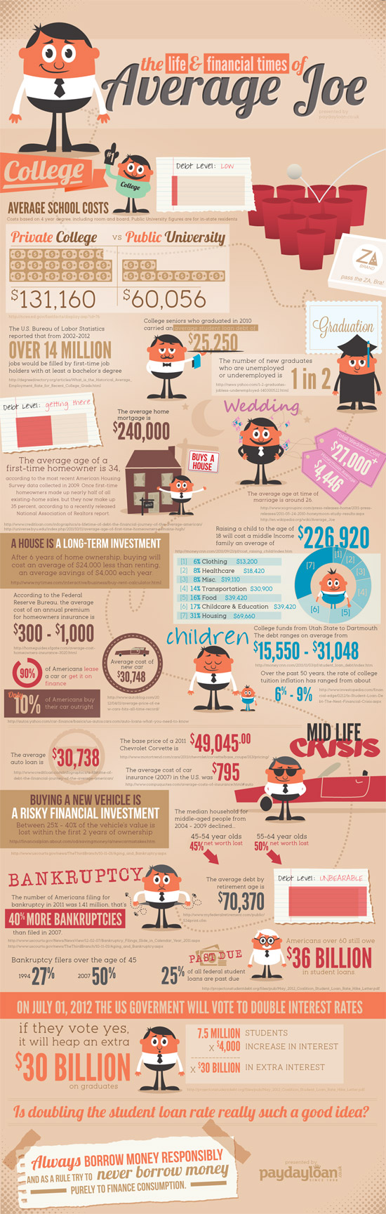 The Life and Financial Times of the Average Joe