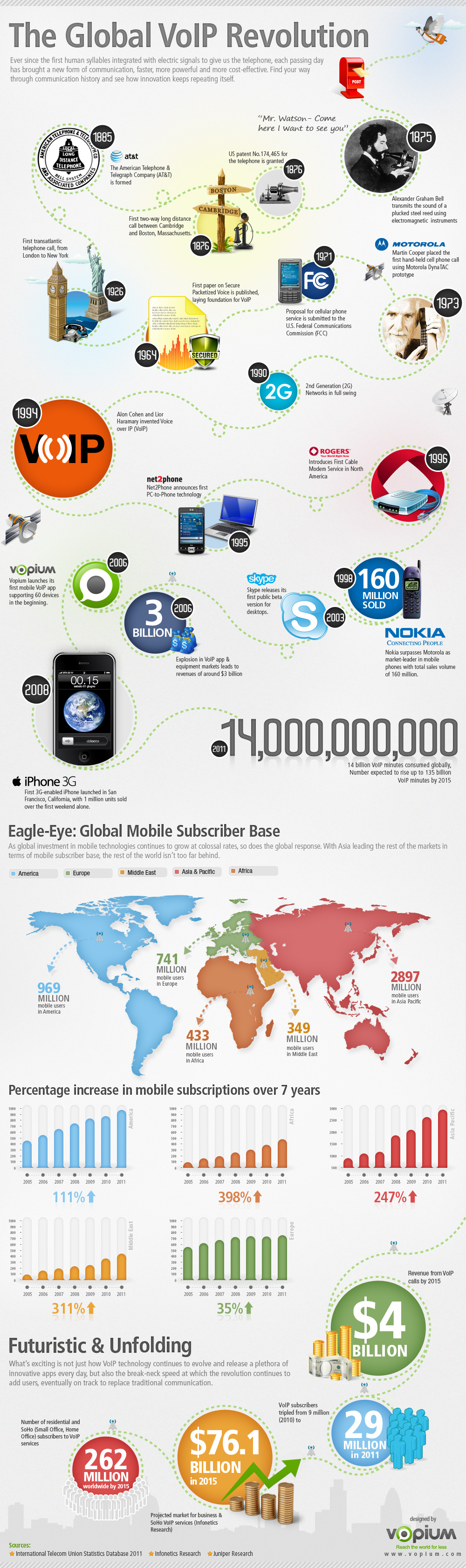The Global VoIP Revolution