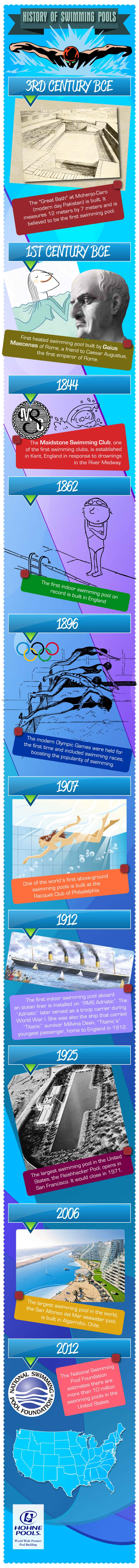 The History of Swimming Pools