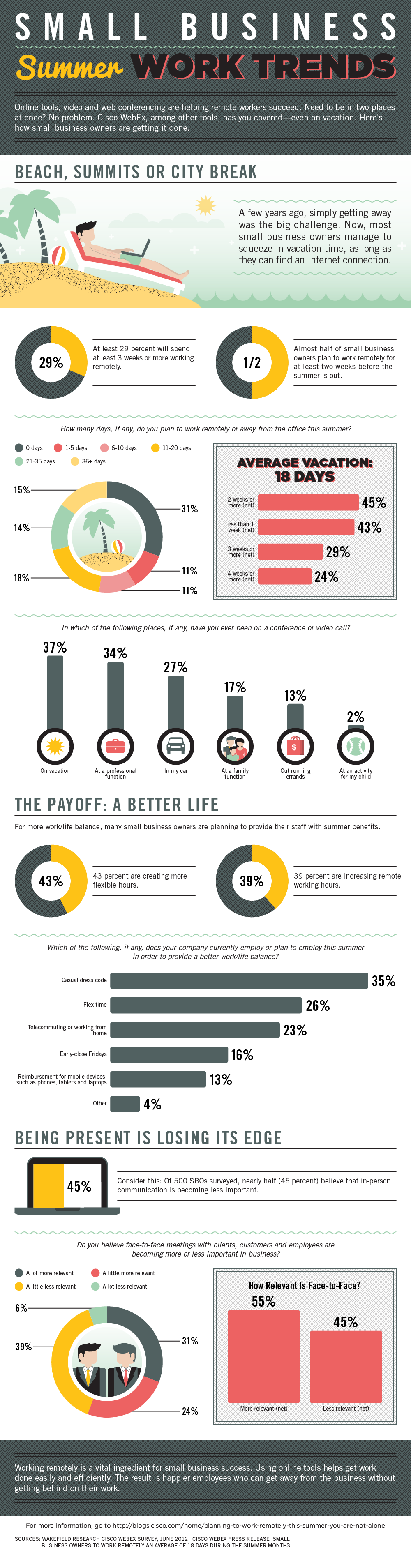 2012 Summer Work Trends in Small Business