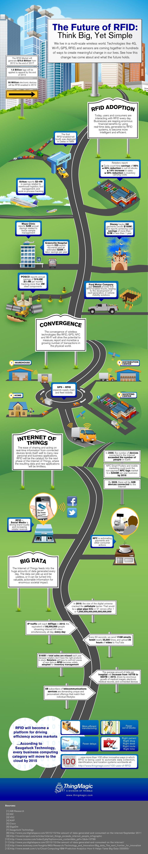 Future of RFID