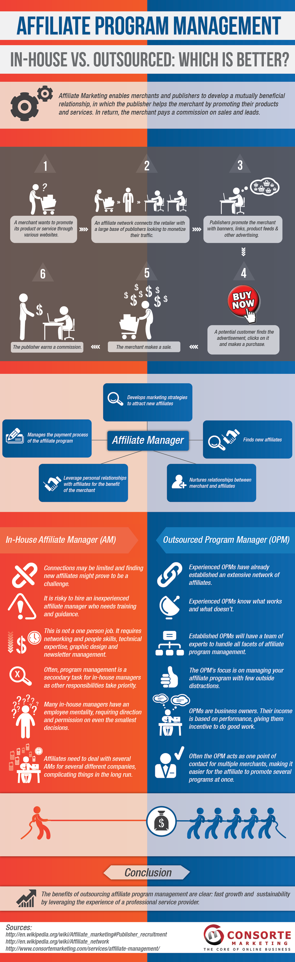 Affiliate Programs: Comparing In-House vs. Outsourced Management