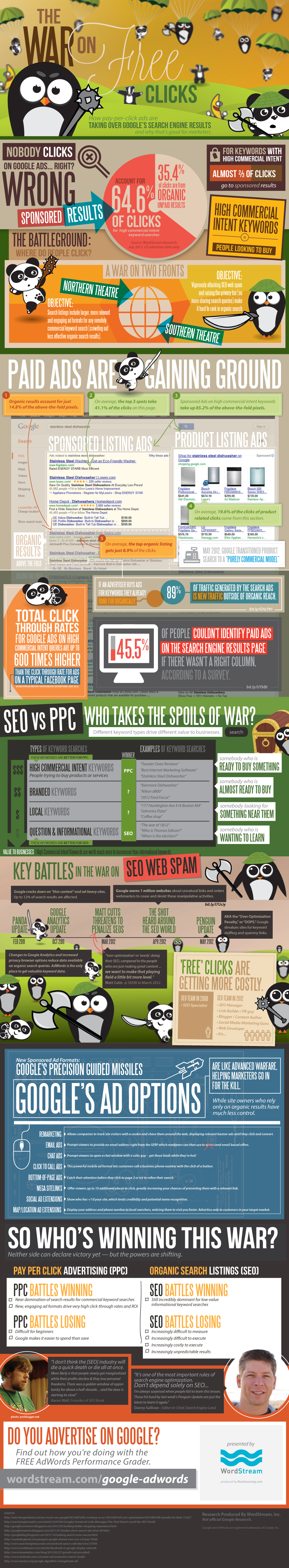 War on Free Clicks: Think Nobody Clicks Google Ads? Think Again!
