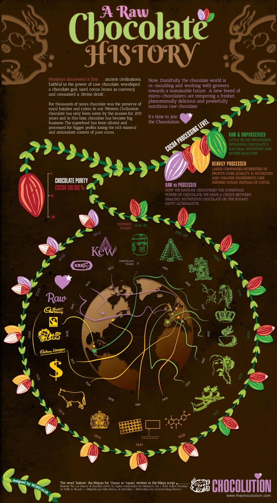 A Raw Chocolate History
