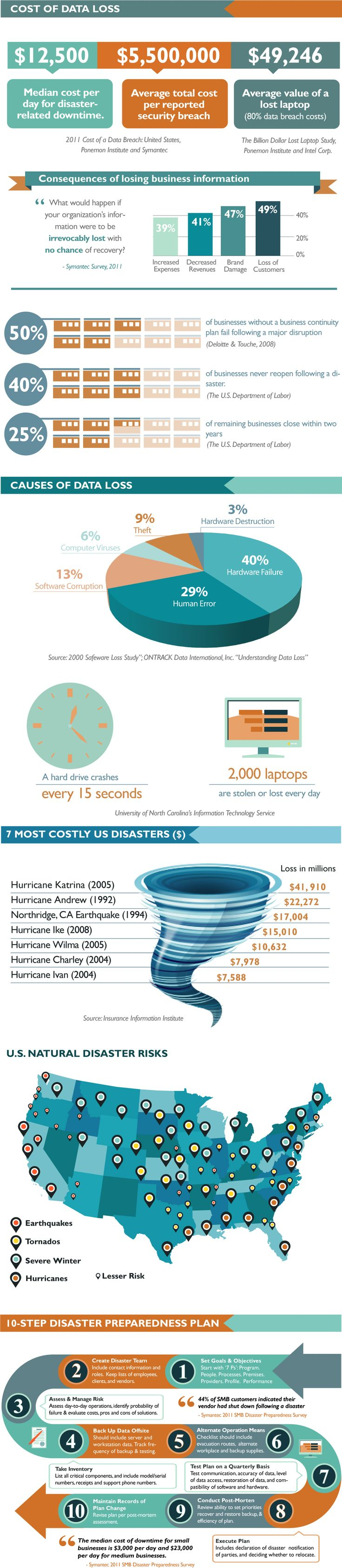 Small Business Disaster Preparedness