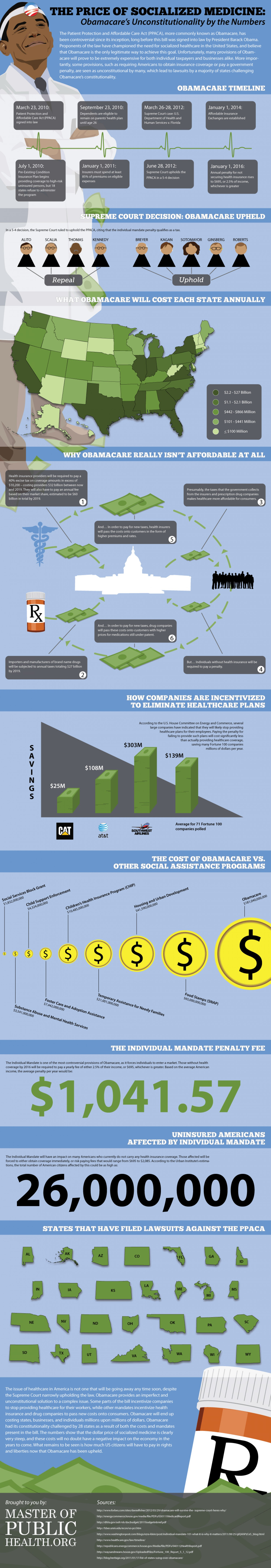 The Cost of Socialized Medicine: Obamacare's Unconstitutionality by the Numbers