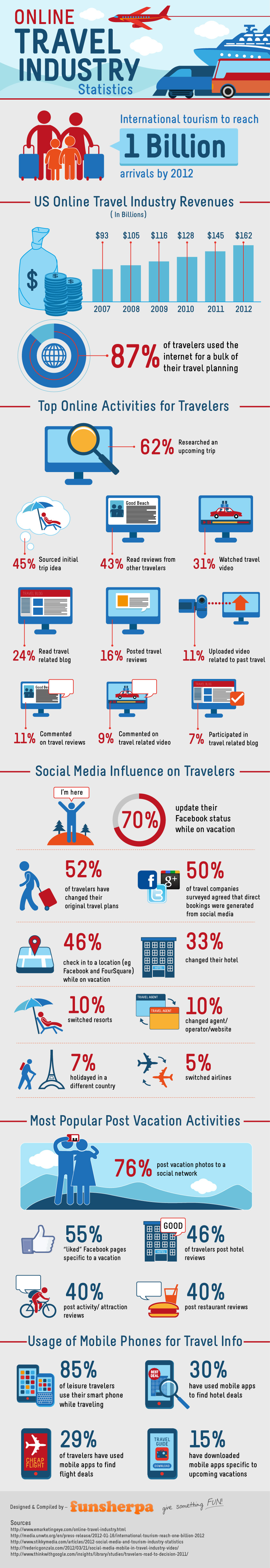 Impact of the Internet and Social Media on Travel Industry