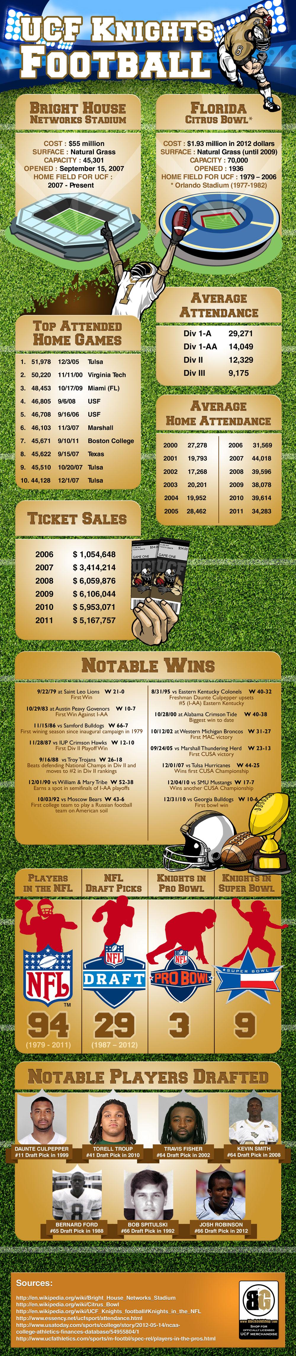 UCF Knights Football - A History