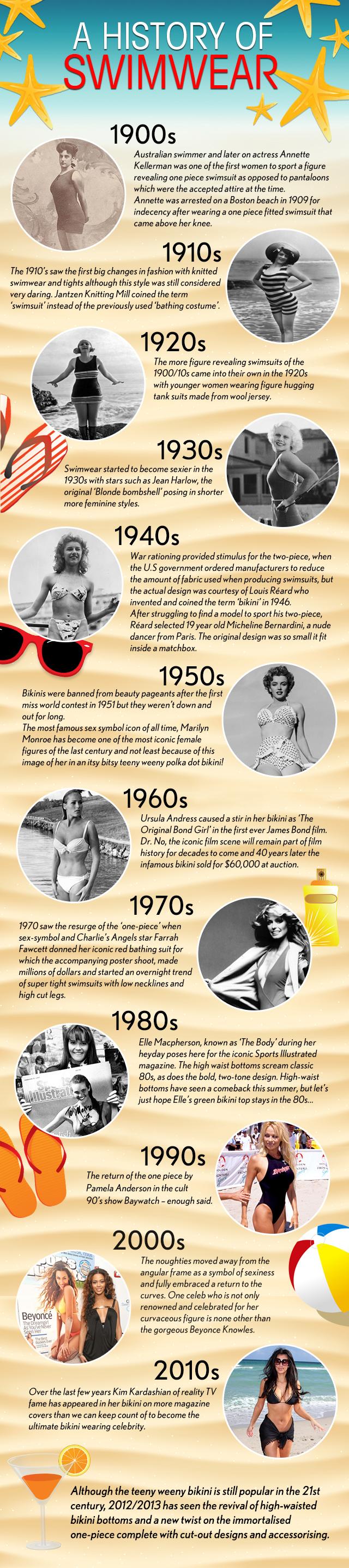 A History of Swimwear