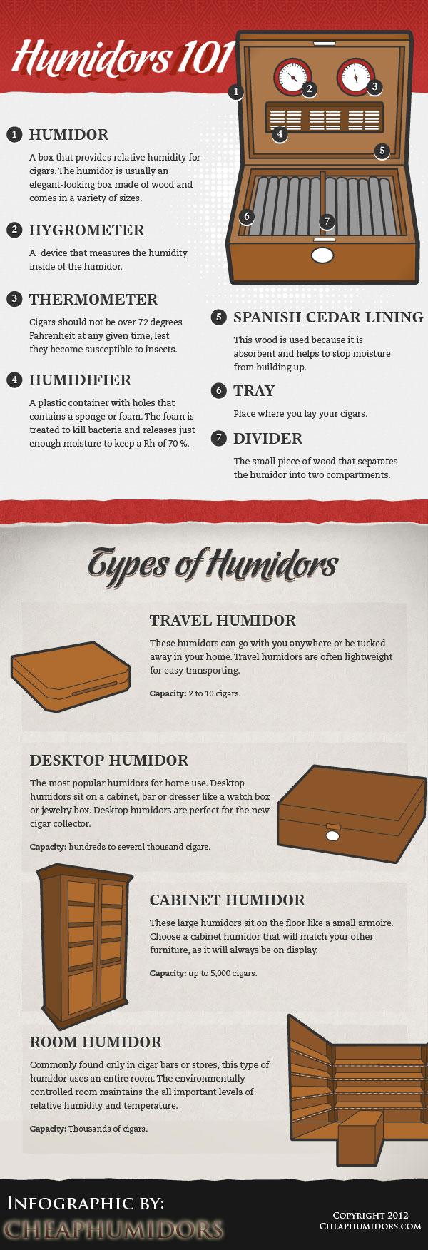 Cigar Humidors 101
