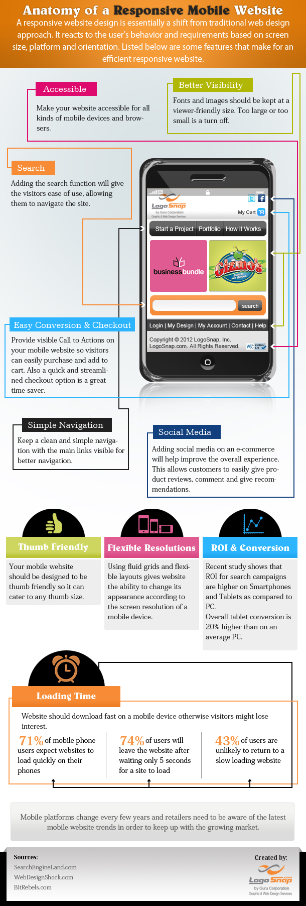 Anatomy of a Responsive Mobile Website [Infographic]