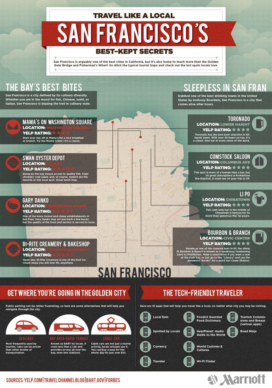 San Francisco's Best Kept Secrets