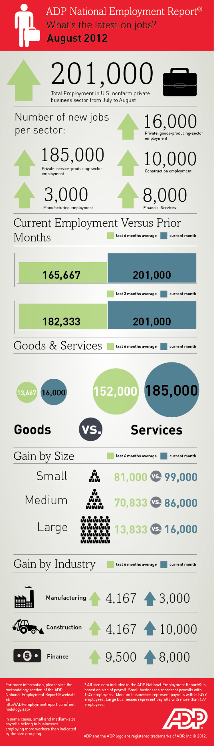 National Employment Report August 2012