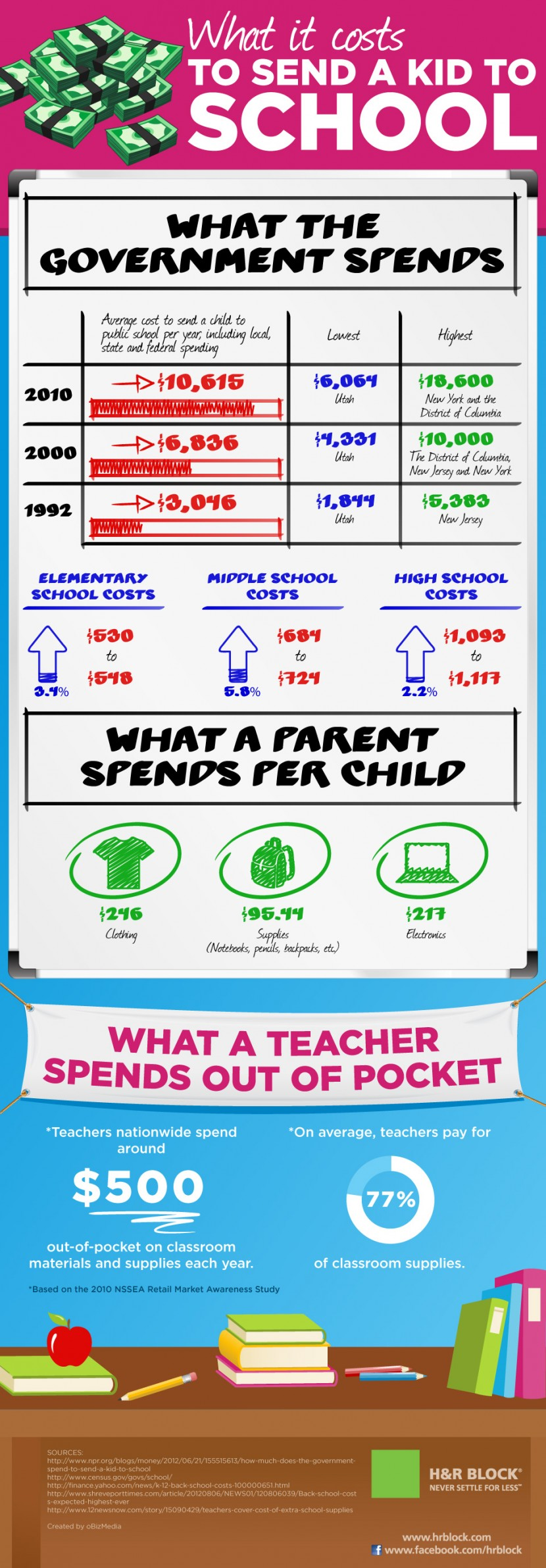 What It Costs to Send A Kid to School