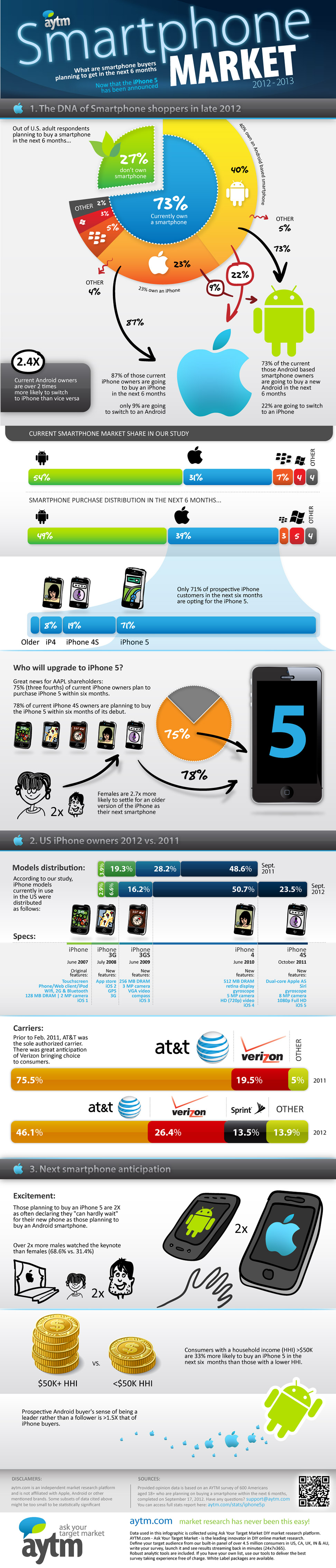 How iPhone 5 Has Affected the Smartphone Market
