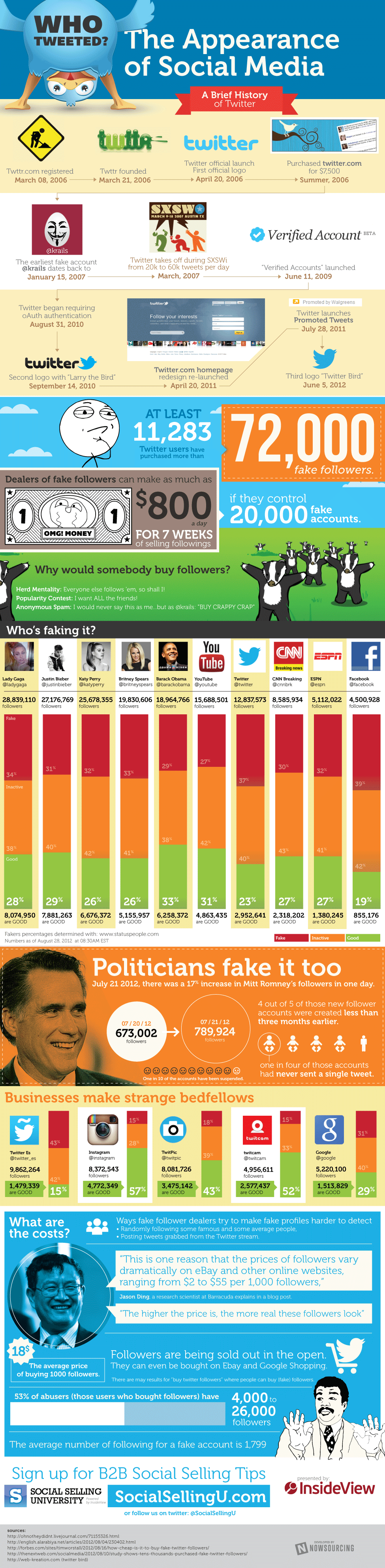 Twitter Followers – Who's Faking It?
