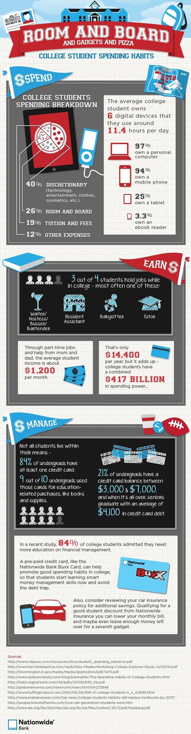College Student Spending Habits