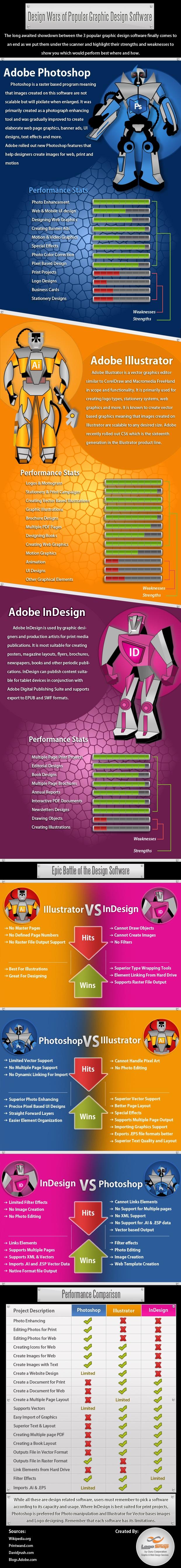 Epic Battle of Graphic Design Software