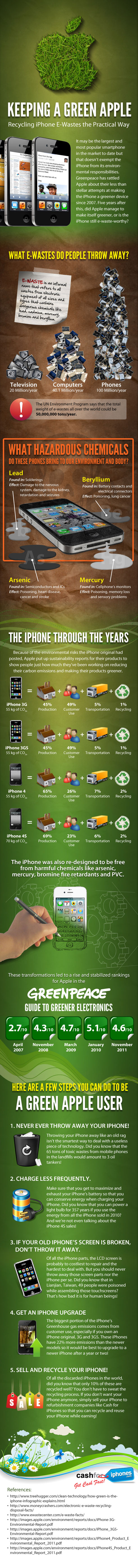 Keeping a Green Apple: Recycling iPhones