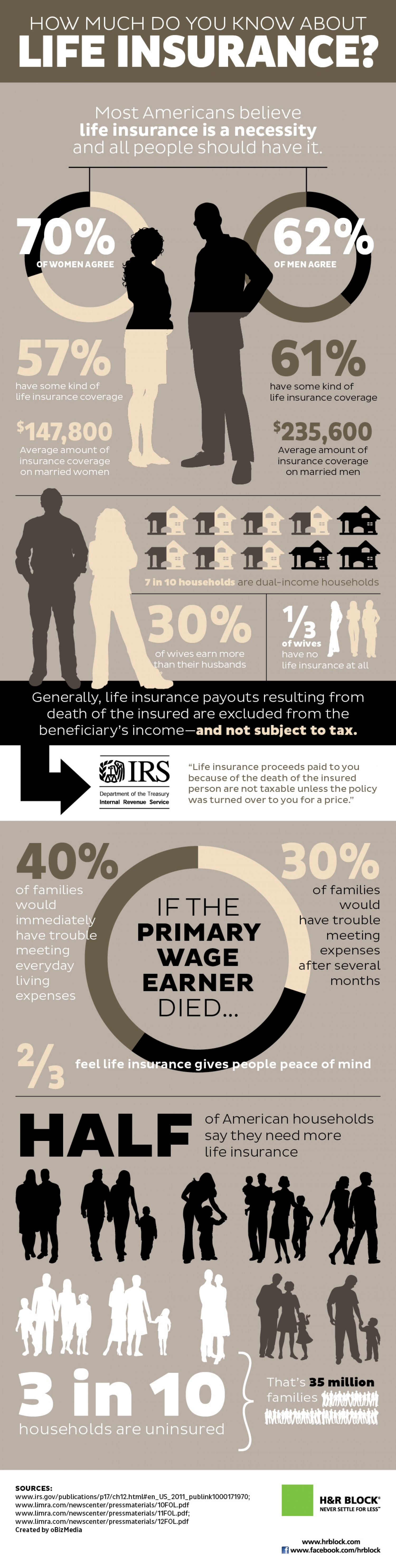 How Much Do You Know About Life Insurance?