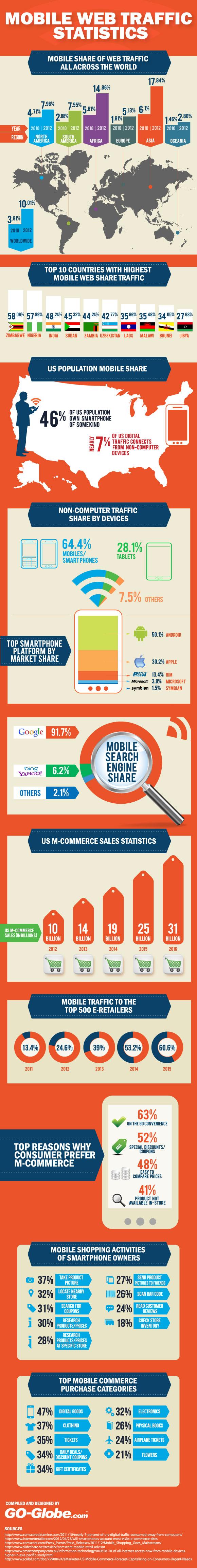 Mobile Web Traffic Statistics