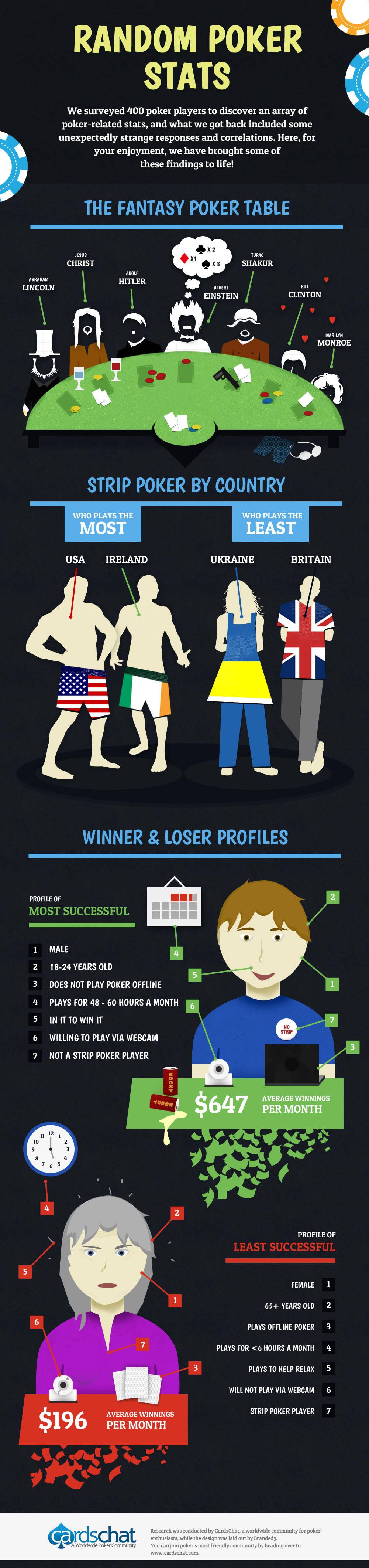 Random Poker Stats
