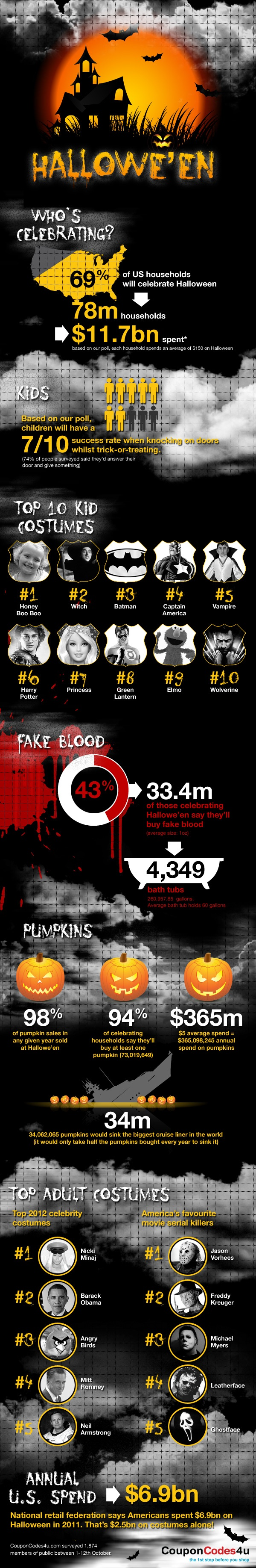 Halloween 2012: Facts and Figures