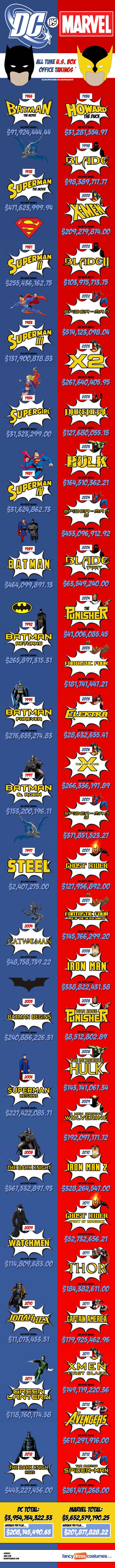 Marvel Vs. DC At The U.S. Box Office