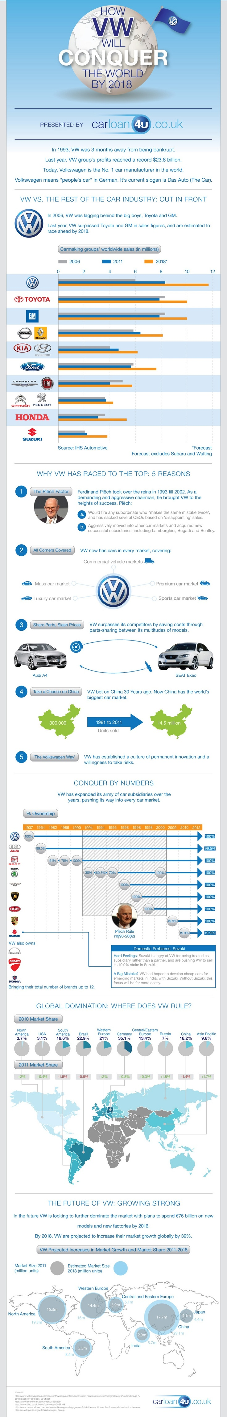 How VW Will Conquer the World by 2018