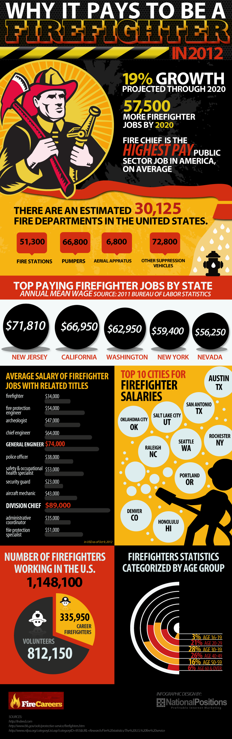 Why It Pays To Be a Firefighter
