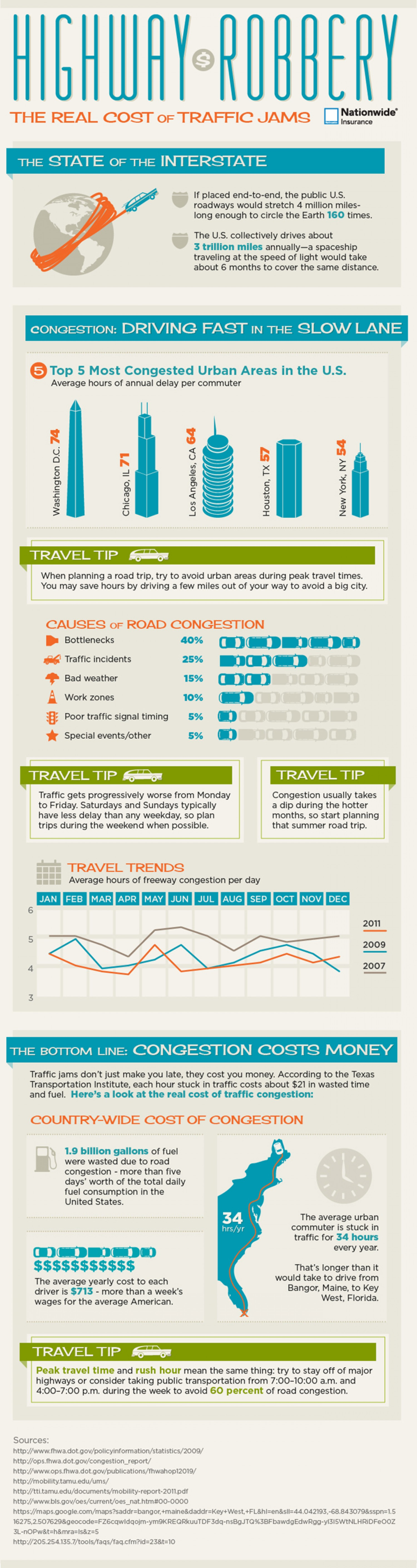 The Cost of Traffic Congestion