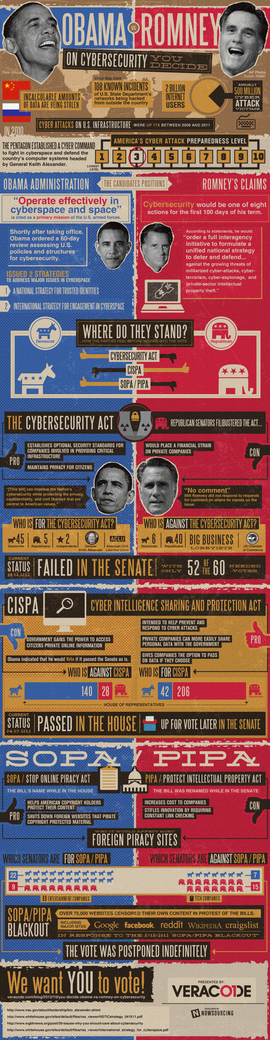 Obama vs Romney on Cybersecurity