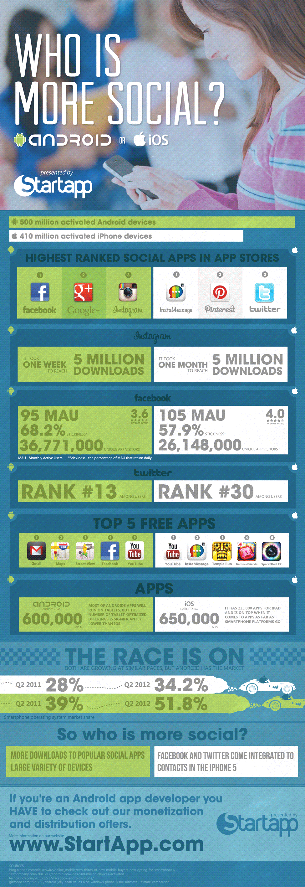 Who is More Social? Android or iOS Users?