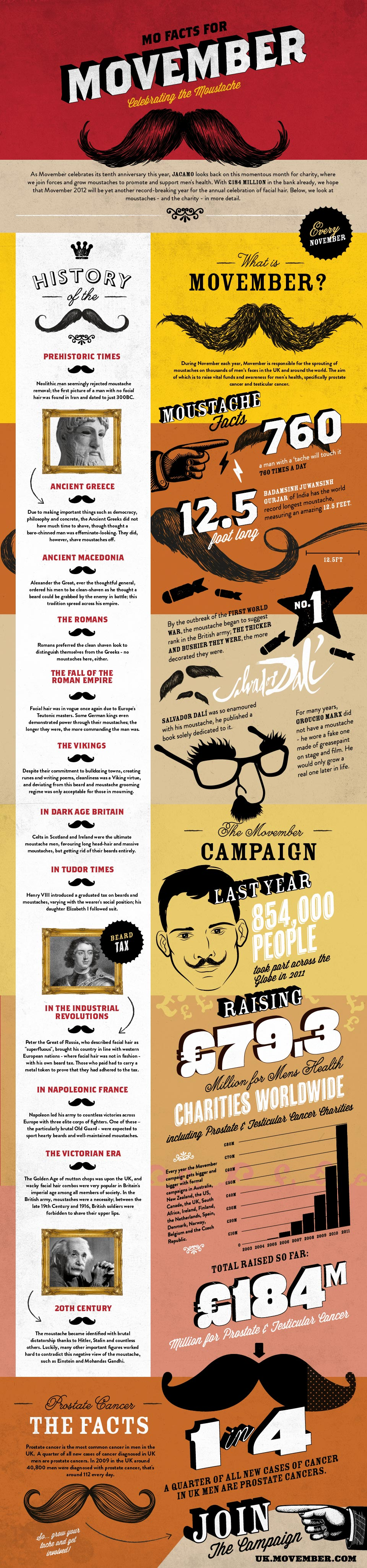 A History of Movember and the Moustache