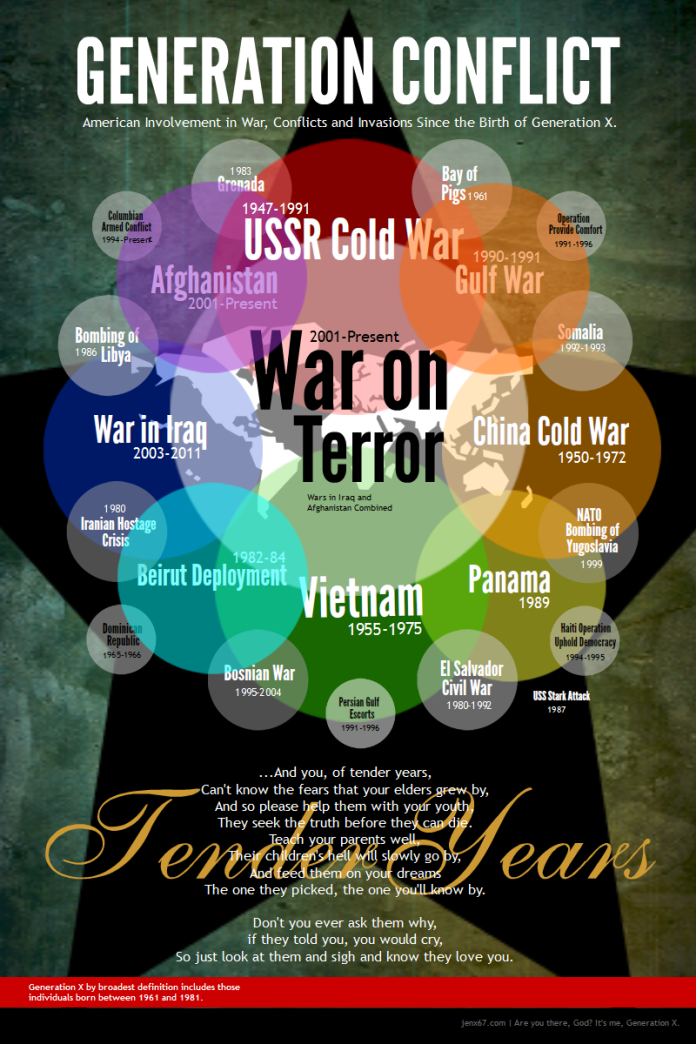 Generation Conflict: War, Conflicts & Invasions Since Gen X