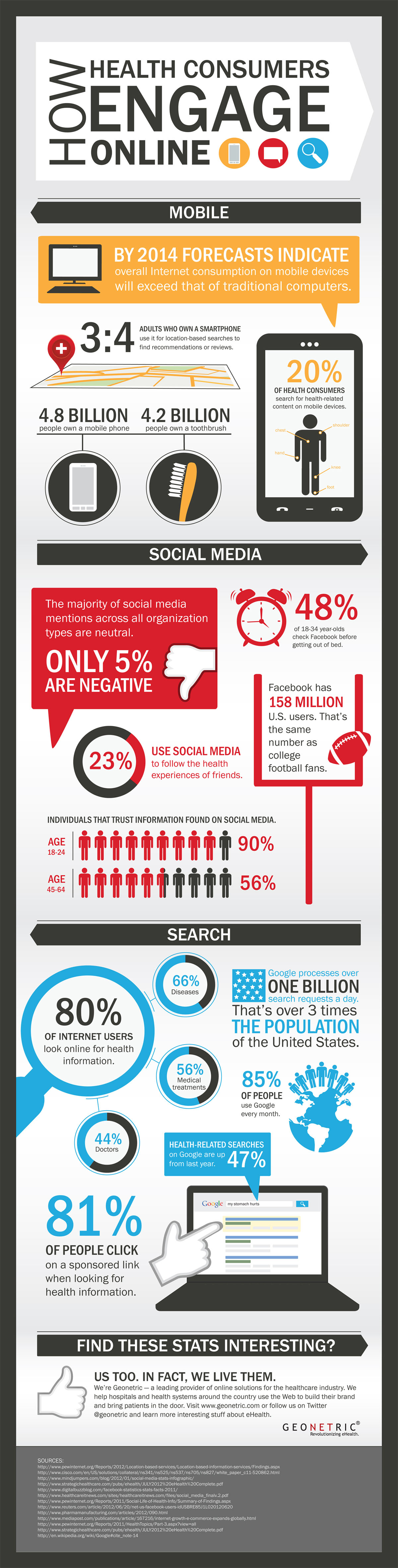How Health Consumers Engage Online