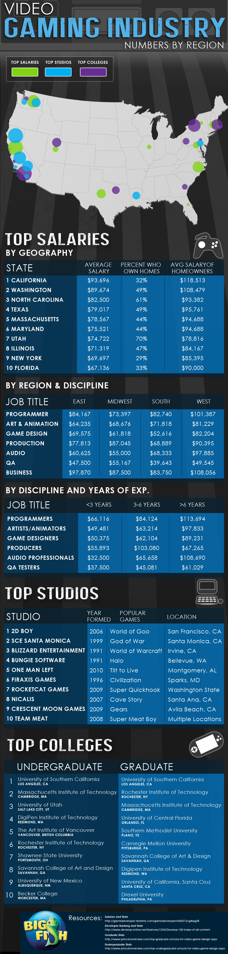 Top Gaming Studios, Schools & Salaries