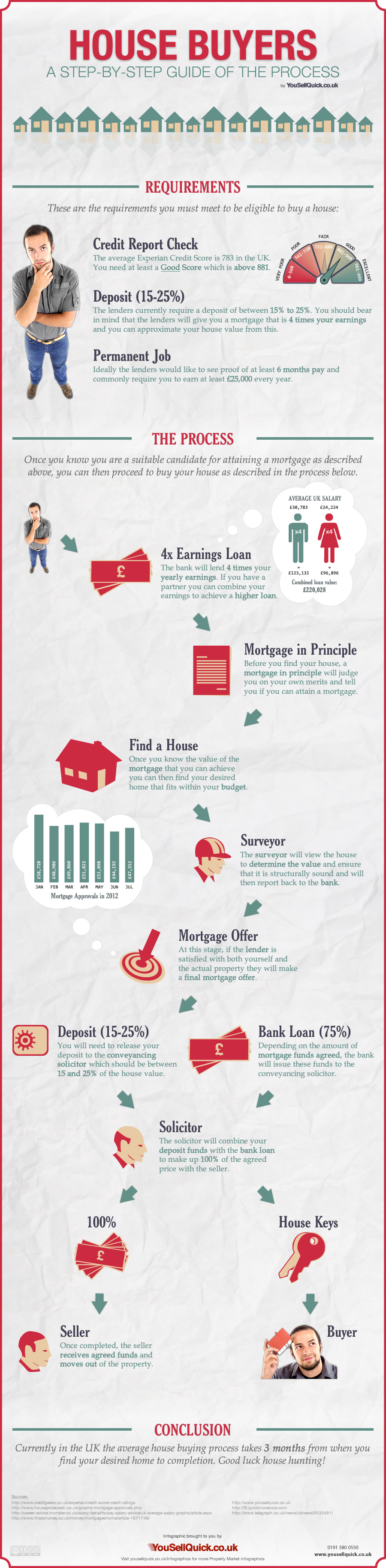 House Buyers - Step by Step Process of Buying a House